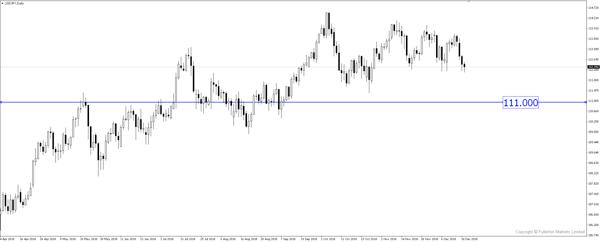 USD JPY down trend